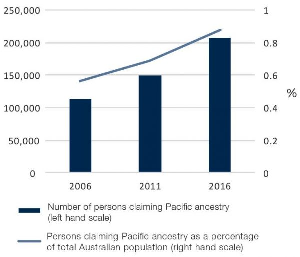 Figure 1: Growth in population claiming Pacific ancestry