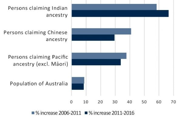 Figure 2: Percentage increase Australia vs selected groups