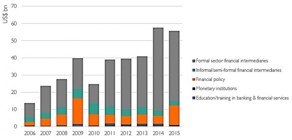 Figure 4: Aid for trade spending on banking and financial services since 2006