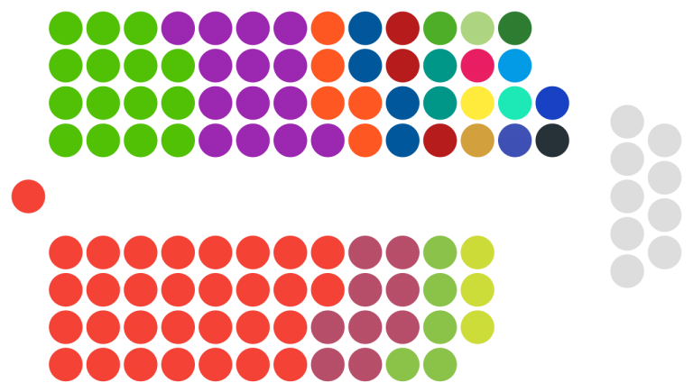 Seats held by each party in PNG's 10th Parliament as of December 2017 (Credit: Wikipedia)