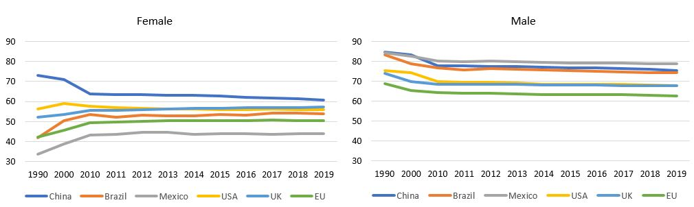 Figure 1: Trends in female and male labour force participation rates in China and selected countries, 1990–2019, percentage of working-age population