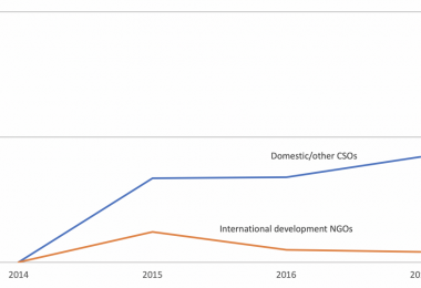 Change in donation revenue 2014–17