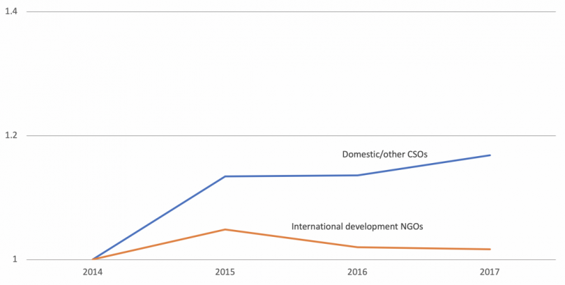 Ngo Donations Are Australians Turning Inwards Devpolicy Blog From The Development Policy Centre