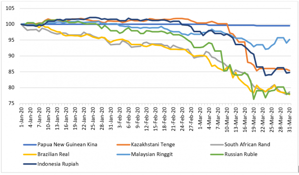 Figure 1: Exchange rates of some resource-rich developing countries against the USD (1st January 2020 = 100)