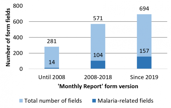 Figure 1: Increasing number of data reporting fields in subsequent versions of the NHIS 'Monthly Report' form.