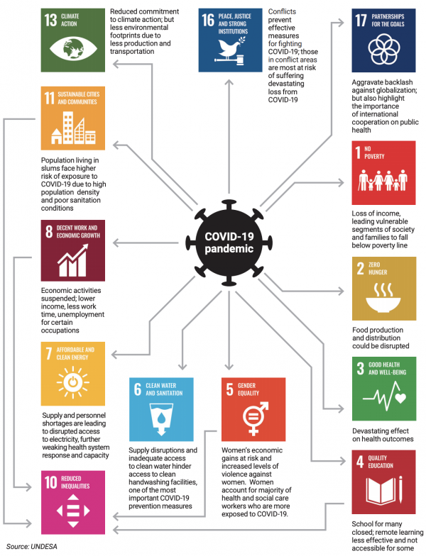 Figure 1: COVID-19 impacts and the SDGs (Source: UNDESA)