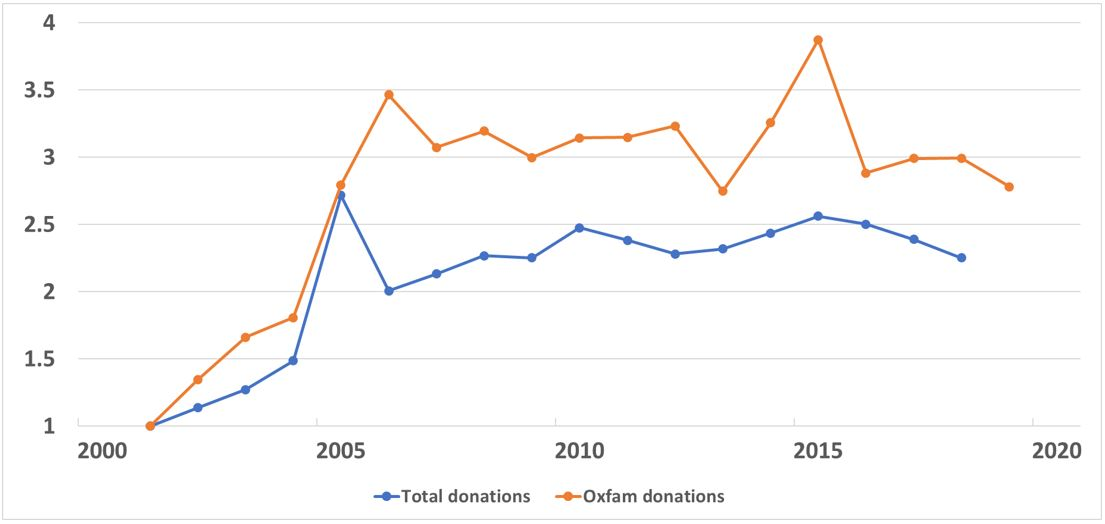 Public donations: Oxfam and the sector (2001=1)