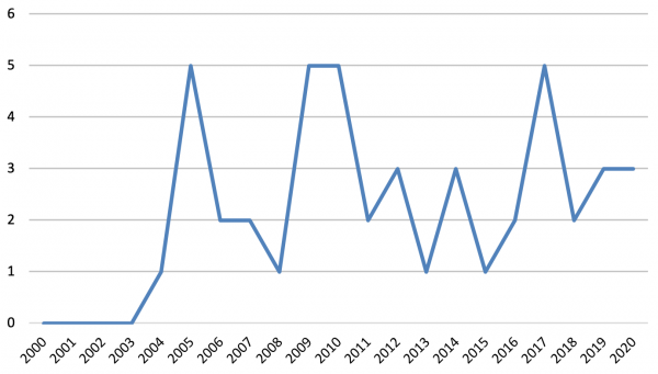 Figure 1: Number of police officers killed in PNG per year (2000–2020)