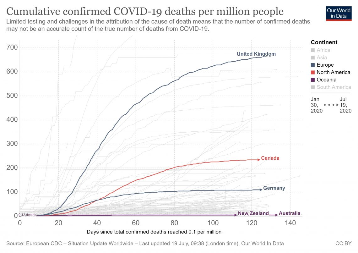 European CDC Cumulative confirmed COVID-19 deaths per million people