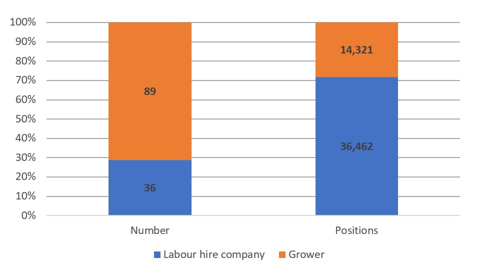 Figure 1: SWP approved employers and positions, by employer type