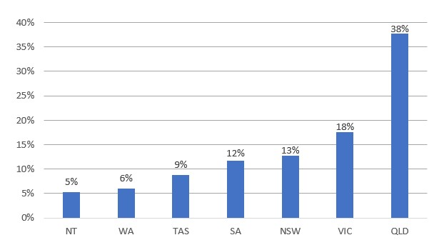 Figure 3: Distribution of SWP jobs by state and territory