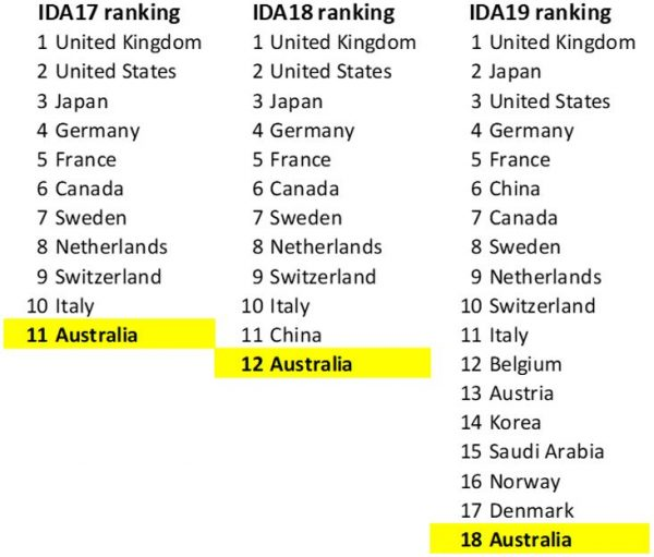 Figure 2: Countries that have contributed more to IDA than Australia