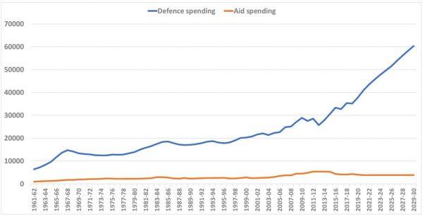 Defence versus aid spending (in 2019–20 $million)
