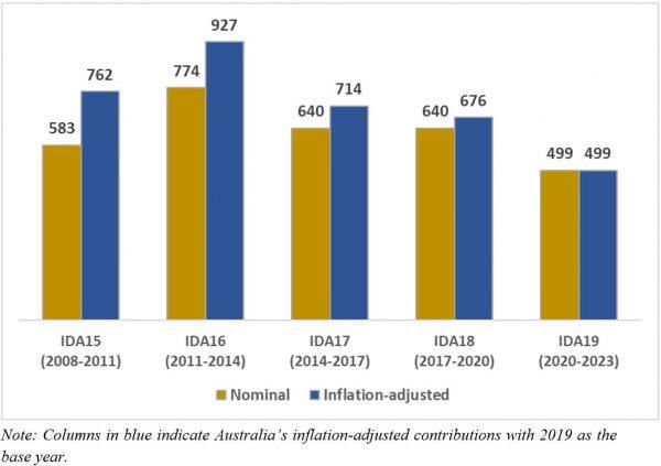 Figure 3: Australia's IDA contributions (in A$ million)