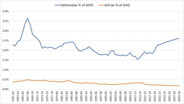 Defence spending as % of GDP and aid spending as % of GNI