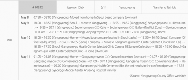 Example of publicly available depersonalised information of an infected Korean patient