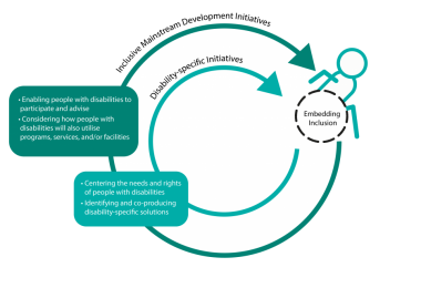 Image: Twin-track representation. Two circular arrows pointing towards a person in a wheelchair. Text boxes outline strategies to include people with disabilities in mainstream and disability-specific development initiatives. (Image supplied by RDI Network 2020)
