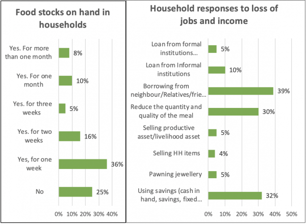 Food stocks on hand in households | Household responses to loss of jobs and income (Source: Rapid assessments in 14,000 households in World Vision programs in Asia)