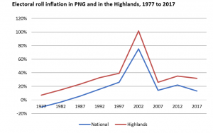 Electoral roll inflation in PNG and in the Highlands, 1977 to 2017