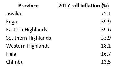 Electoral roll inflation in the Highlands provinces, 2017