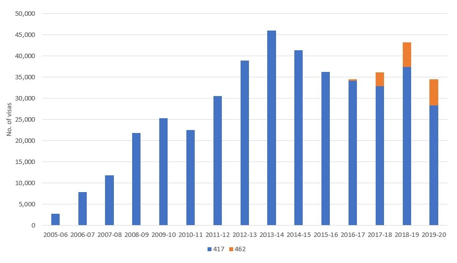 Figure 4 Number of second-year visas granted by visa subclass