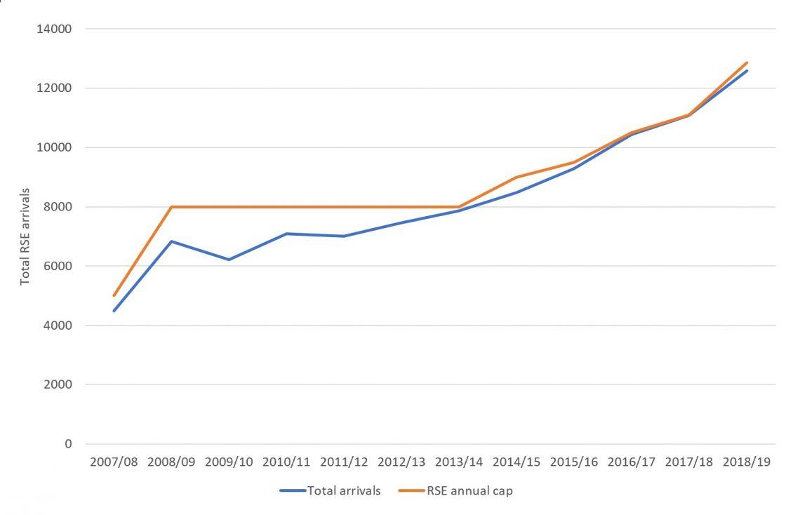 Figure 1 Total RSE arrivals 2007-2019