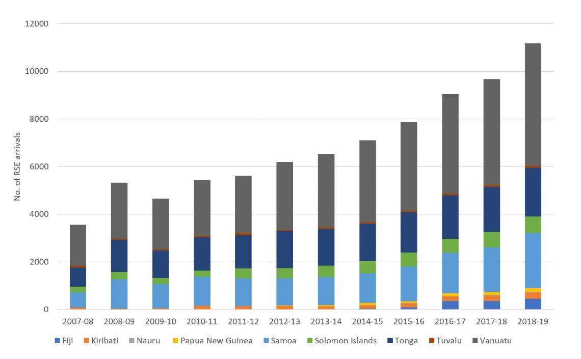Figure 2 Pacific RSE arrivals 2007-2019
