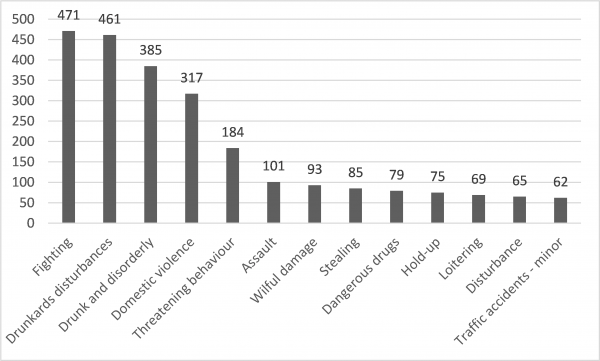 Figure 1: Most common incidents reported to the Lae toll-free emergency line, 2018