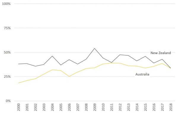 Figure 1: Share of Australia and New Zealand's aid going to least developed countries