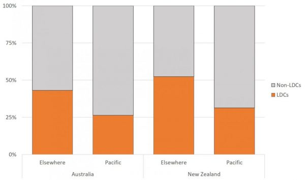 Figure 3: Australian and New Zealand aid to LDCs, the Pacific and elsewhere