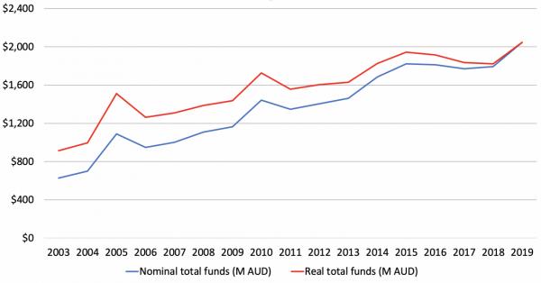 Figure 1: Total Australian development NGO funding in 2019