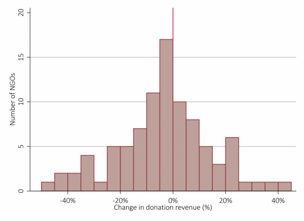 Figure 3: Histogram of percentage change in NGO revenue 2018 to 2019