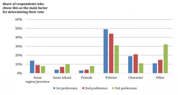 Figure 1: Determinants of votes