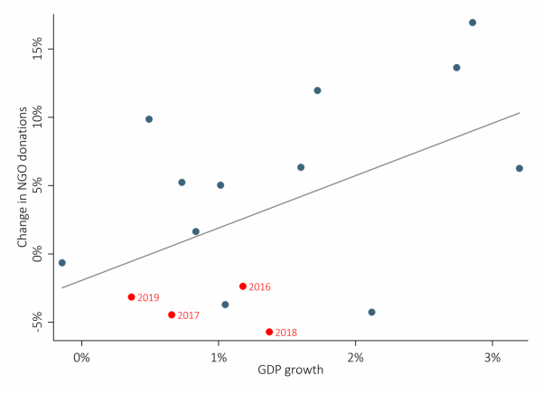 Figure 4: Relationship between change in donations and economic growth
