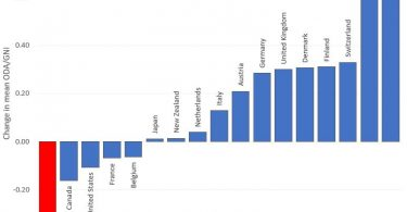 What Australian aid flows show