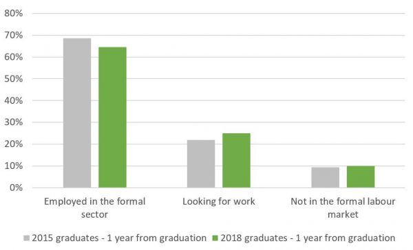 Employment outcomes of UPNG economics graduates, % of cohort respondents