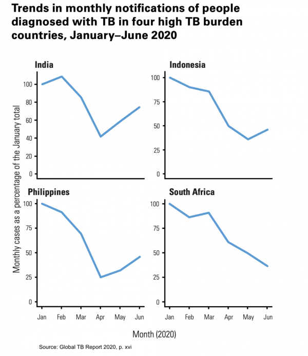 Trends in monthly notifications of people diagnosed with TB in four high TB burden countries, January-June 2020