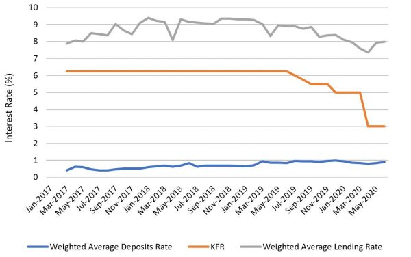 Figure 1: Deposit, lending and policy (KFR) rates (%)
