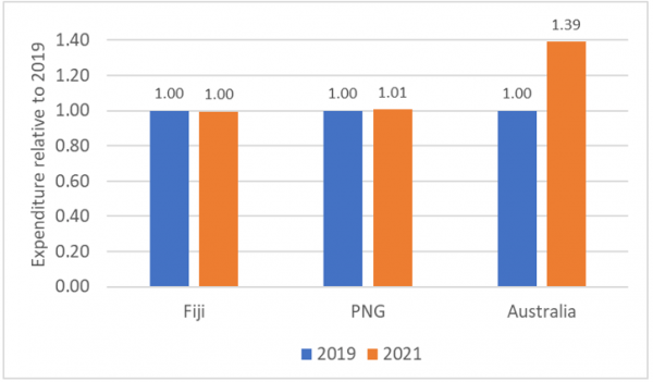 Government expenditure in Fiji, PNG and Australia, before and after the onset of COVID-19