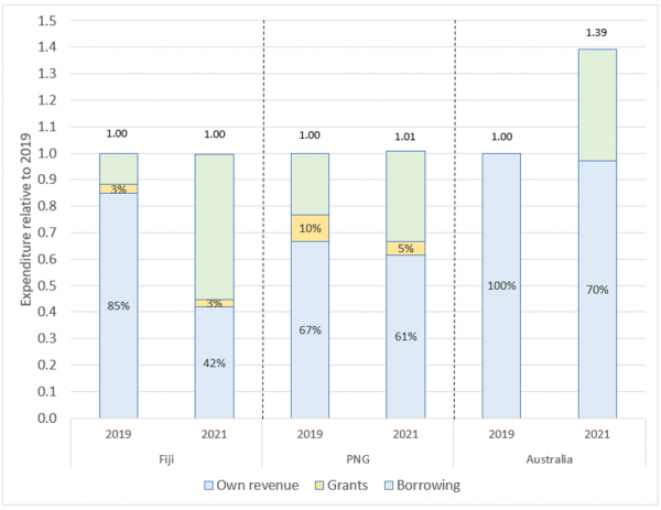 The financing of expenditure in Fiji, PNG and Australia, via revenue, aid and borrowing, 2019 and 2021