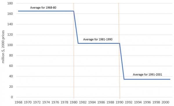 Figure 2: Phosphate exports between 1968 and 2001