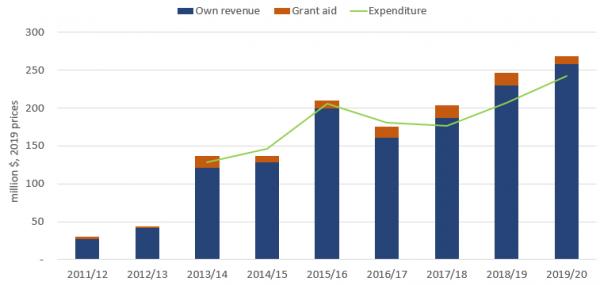Figure 3: Nauru government own revenue, aid and expenditure