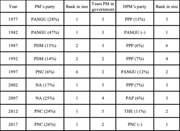 Parliamentary fragmentation in PNG: is it getting worse?