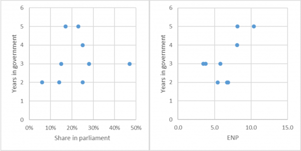 Years in government, effective parties, and ruling party's share in parliament 1977 – 2017