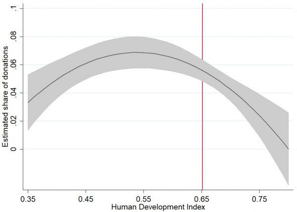 Human development and the focus of Australian NGOs