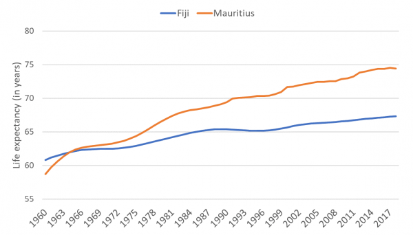Figure 3: Fiji and Mauritius: life expectancy at birth