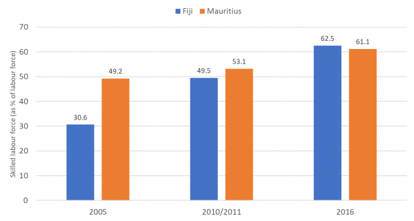 Figure 4: Fiji and Mauritius: skilled labour force (as % of labour force)