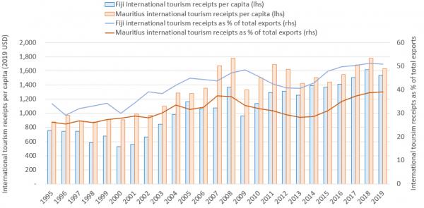 Figure 1: International tourism receipts trends