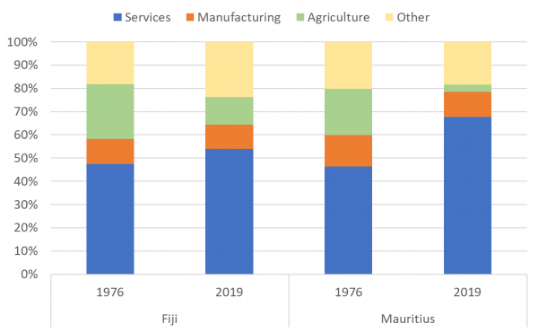 Figure 3: Fiji's and Mauritius' economies – value added of respective sectors as % of GDP