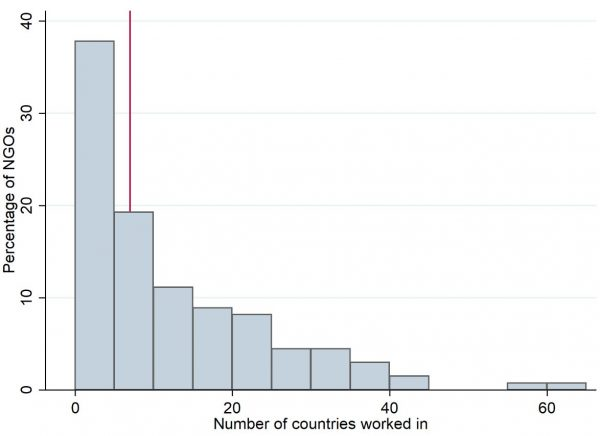 Histogram – number of countries Australian NGOs work in